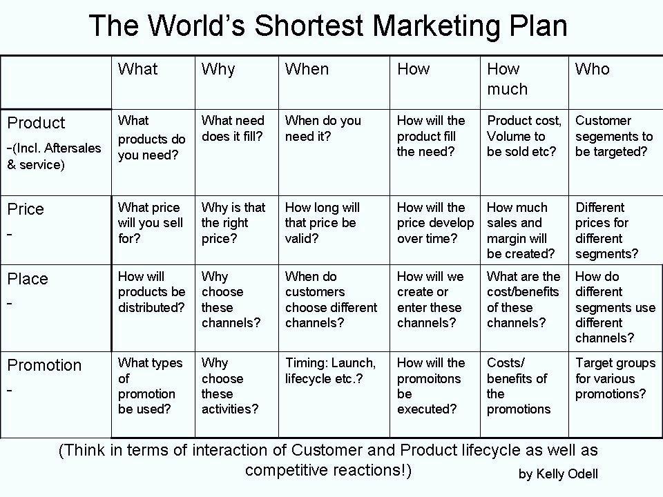 1 Page Marketing Plan Template Lovely Strategic Sales Digital Marketing Plan Template Word