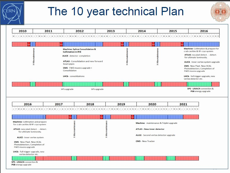 10 Year Life Plan Template Awesome Schedule for Lhc S Next Few Years Revealed