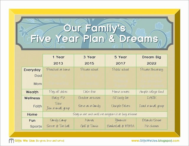 10 Year Life Plan Template Unique 17 Best Ideas About 5 Year Plan On Pinterest