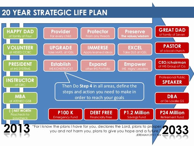 10 Year Plan Template Awesome 20 Year Strategic Life Planning