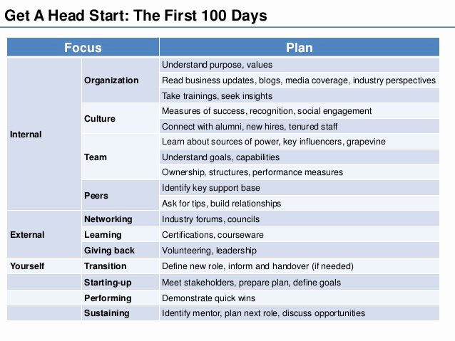 100 Day Plan Template Elegant Being Your Best at the Workplace the First 100 Day Plan