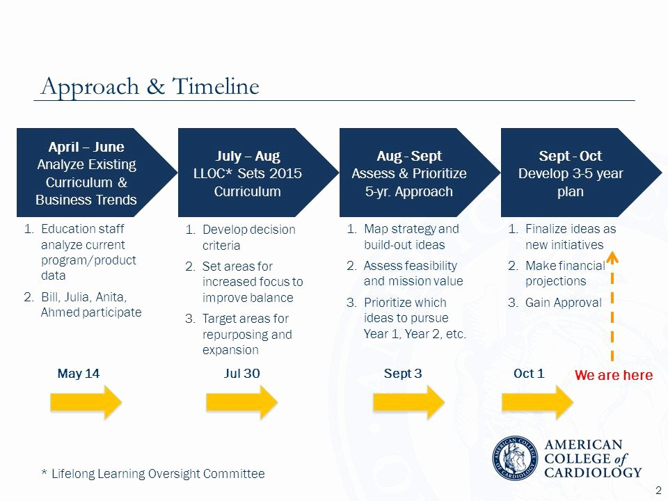 3 Year Plan Template Elegant Education 5 Year Business Plan Ppt