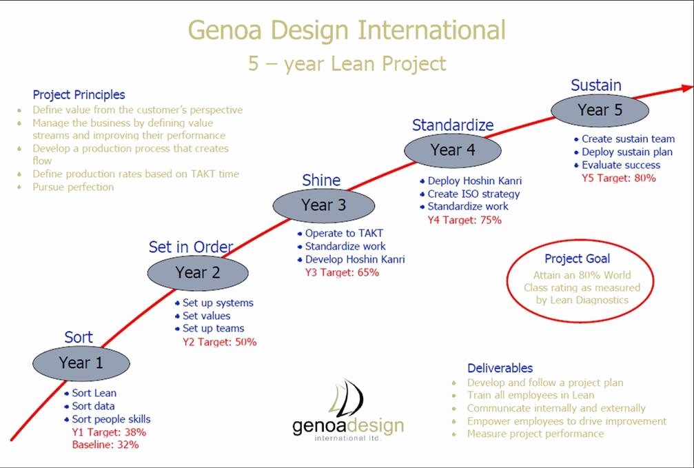 3 Year Plan Template Unique Genoa S Lean Lessons
