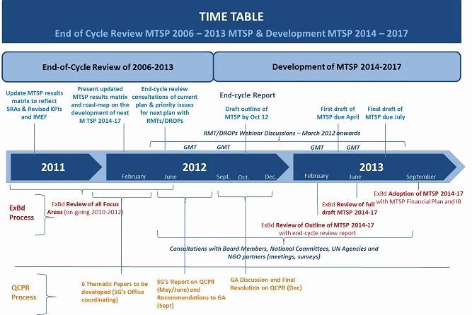 3 Year Plan Template Unique Strategic Plan 2014 2017 Strategic Plan 2014 2017