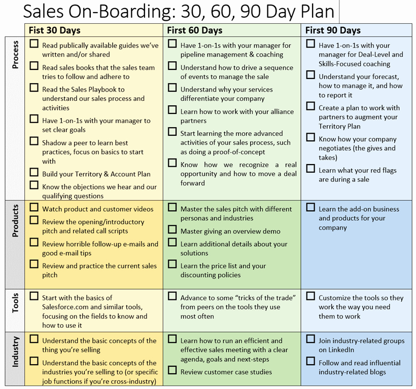 30 60 90 Plan Template New Sales Boarding 30 60 90 Day Plan – Brian Groth – Sales