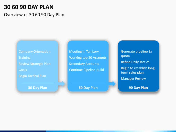 30 60 90 Plan Template Unique 30 60 90 Day Plan Powerpoint Template