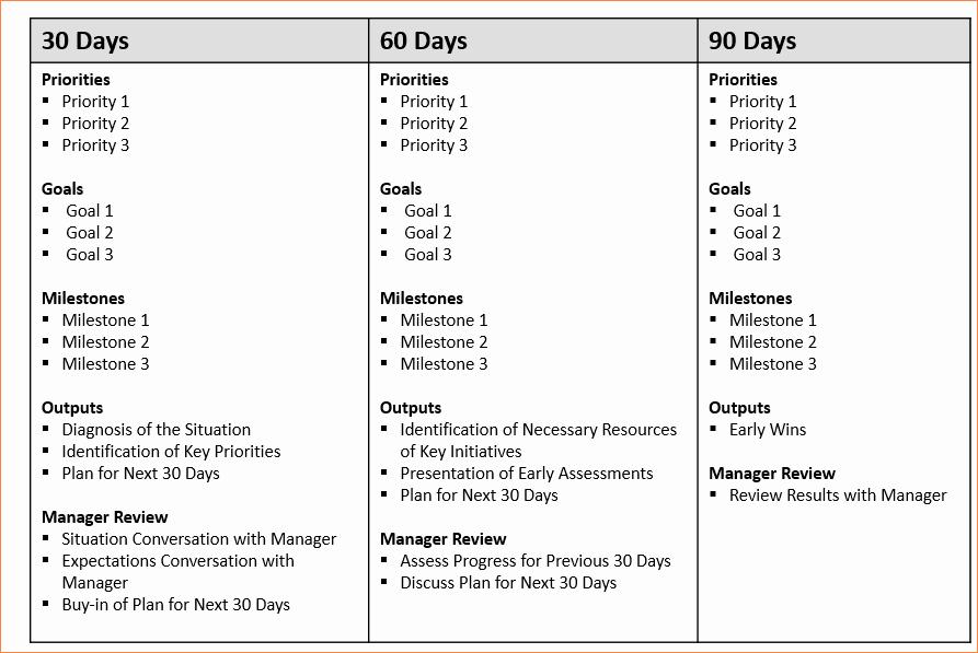 """30 Day Plan Template Luxury Résultat De Recherche D Images Pour """"30 60 90 Days Plan"""