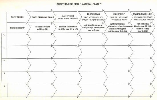 4 Year Plan Template Lovely How to Create A Financial Plan that Increases In E and