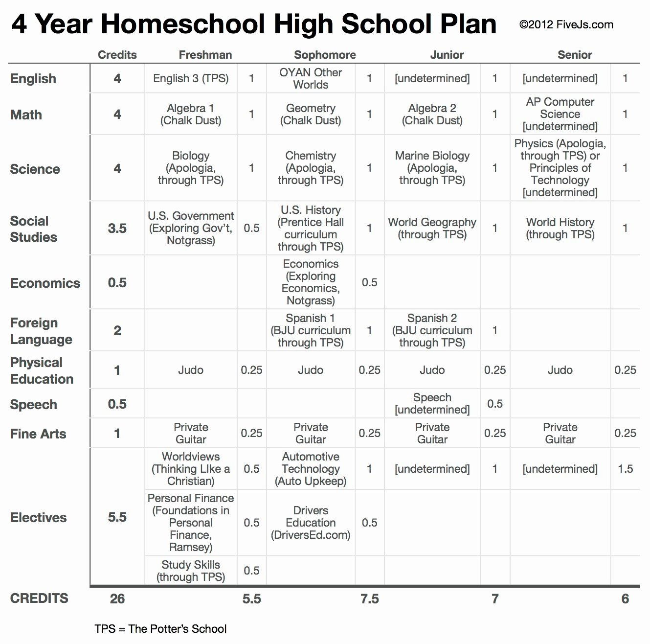 4 Year Plan Template Unique Sample English Syllabus High School Philippines Syllabus