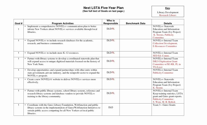 5 E Lesson Plan Template Inspirational 5 E Lesson Plan Template Pdf Yearly Lesson Plan Template
