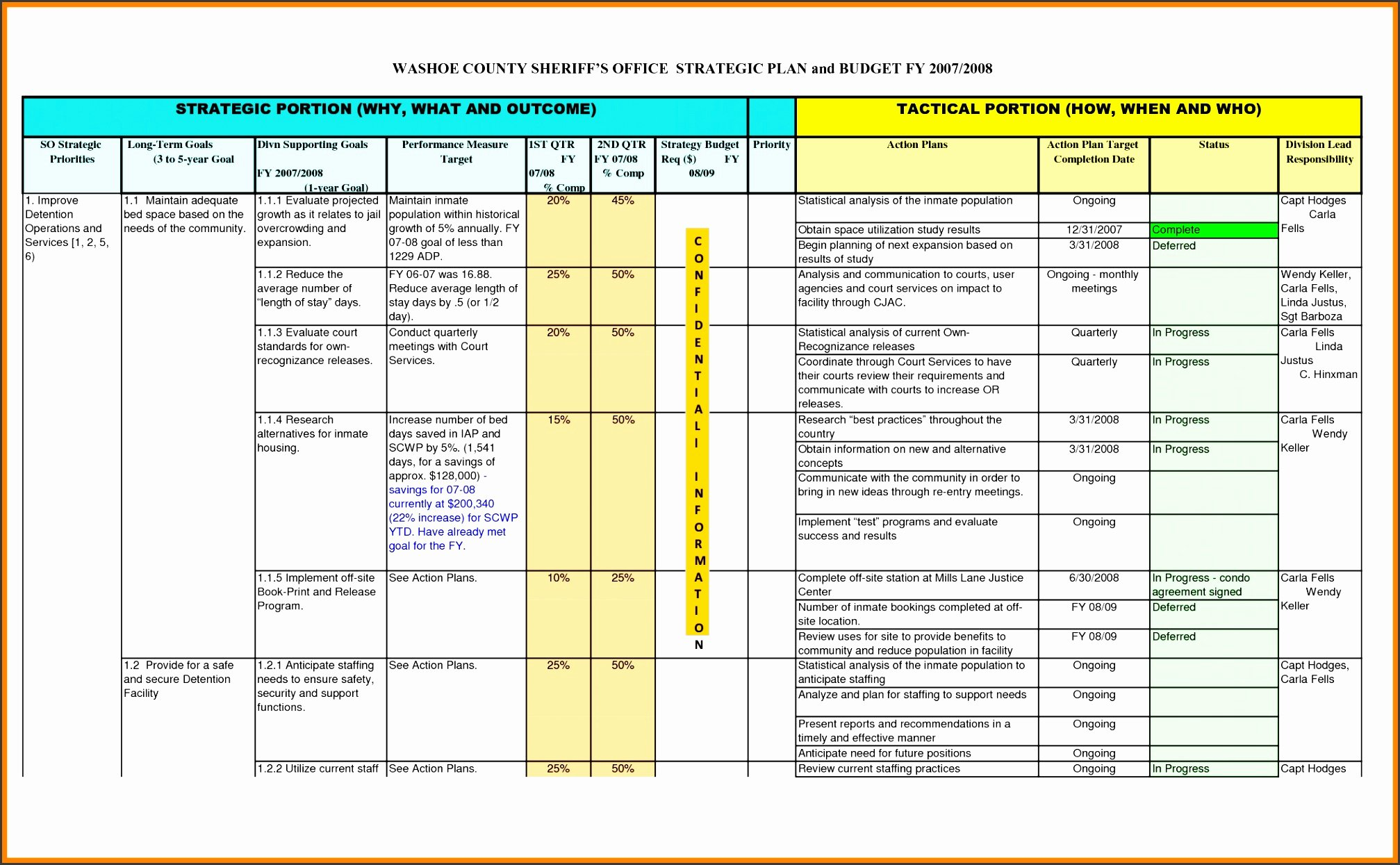 5 Year Career Plan Template Unique 10 Career Plan Template Example Sampletemplatess