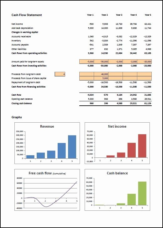 5 Year Financial Plan Template Lovely Financial Projections Template Excel