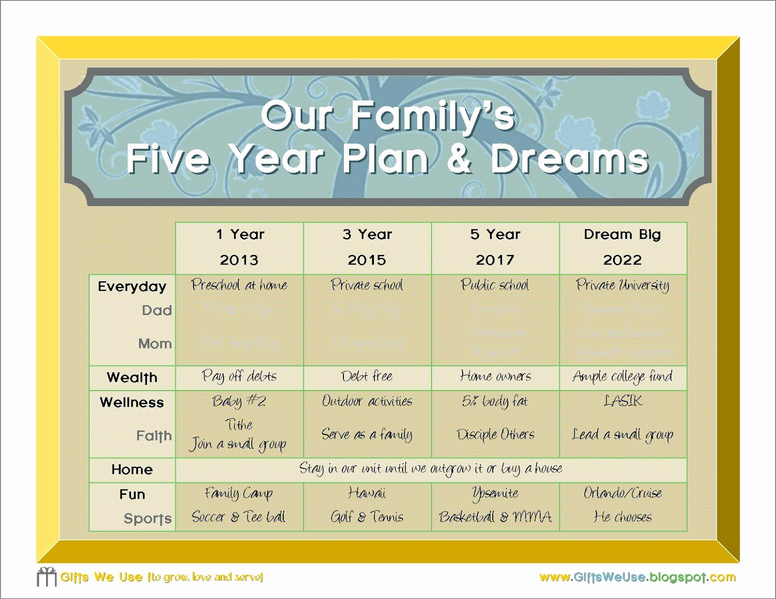 5 Year Life Plan Template Best Of Gifts We Use Family 5 Year Plan & A Printable