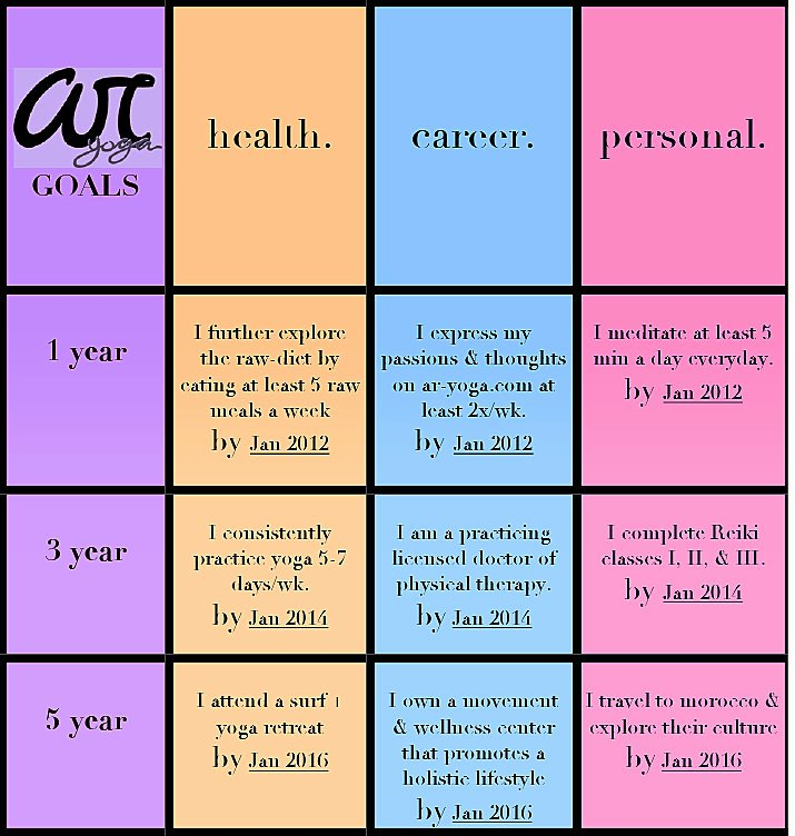 5 Year Life Plan Template Lovely Ar Yoga S 1 3 5 Goals are Set Ar Yoga