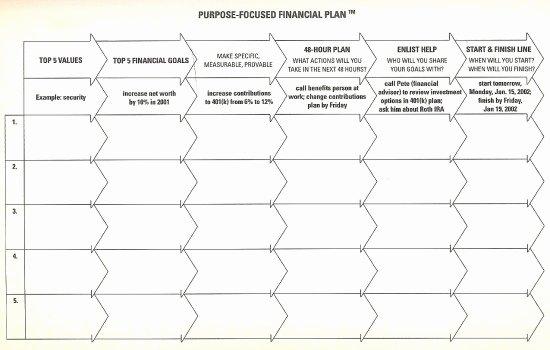 5 Year Plan Template Beautiful Want Financial Freedom Create A 5 Year Financial Plan