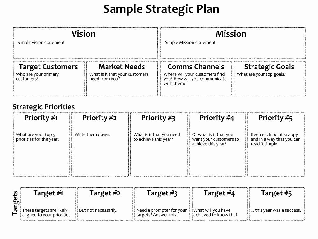 5 Year Strategic Plan Template New 3 Year Business Plan Model and 3 Year Strategic Plan