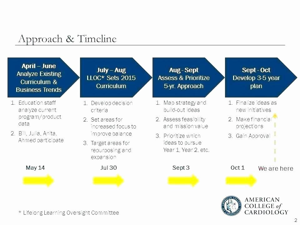 5 Year Strategic Plan Template Unique 3 Year Business Plan Template 3 5 Year Strategic Plan