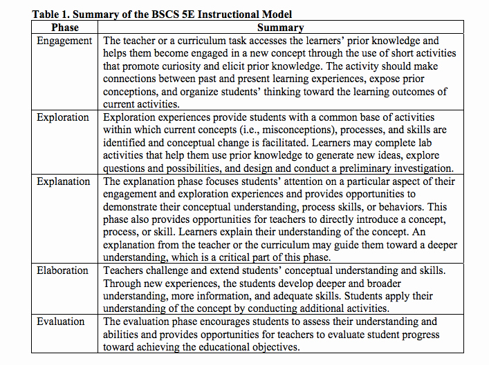 5e Lesson Plan Template Elegant Using the 5e's Instructional Framework to Implement the