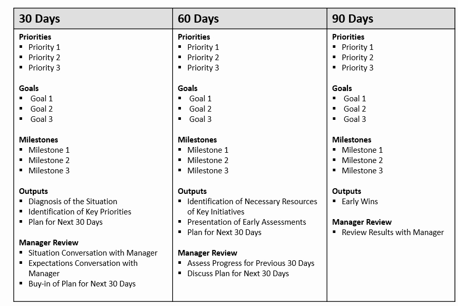 90 Day Business Plan Template Beautiful First 90 Day Plan Template
