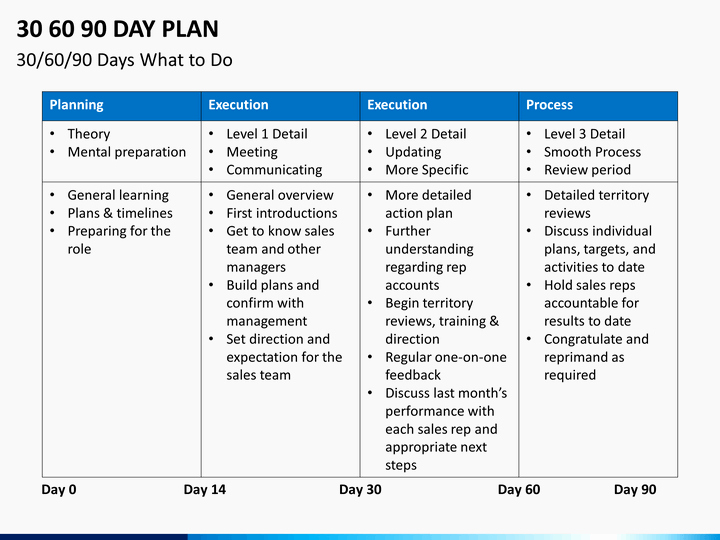 90 Day Business Plan Template Lovely 30 60 90 Day Plan Powerpoint Template