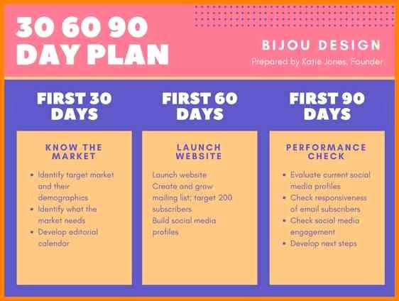 90 Day Onboarding Plan Template Elegant First 90 Days In A New Job Presentation Template A 90 Day