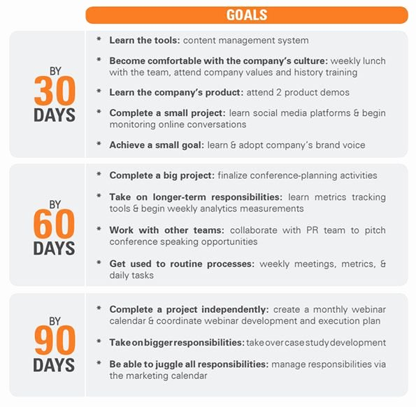90 Day Onboarding Plan Template Inspirational A 90 Day Boarding Plan to Help Turn New Hires Into