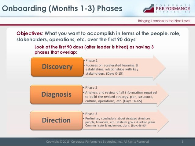 90 Day Onboarding Plan Template Inspirational New Leader Onboarding Best Practices