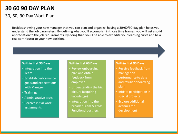 90 Day Onboarding Plan Template Lovely 13 30 60 90 Day Plan Example