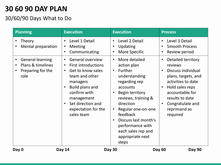 90 Day Onboarding Plan Template Lovely 30 60 90 Day Plan Powerpoint Template