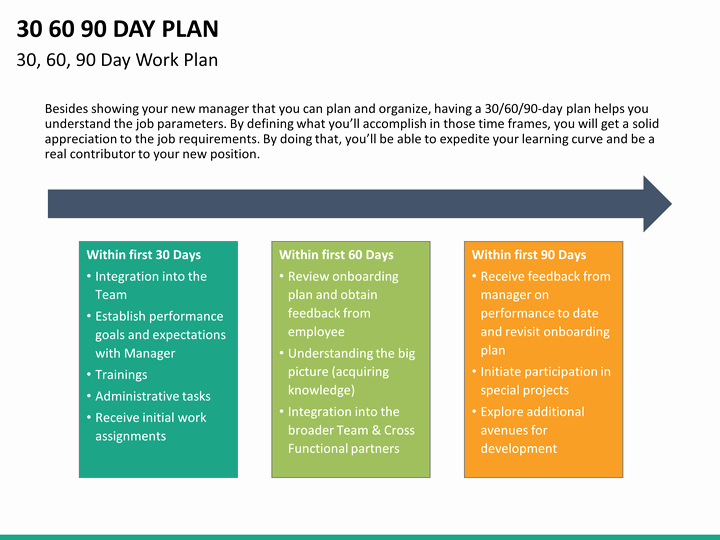 90 Day Plan Template Fresh 30 60 90 Day Plan Powerpoint Template