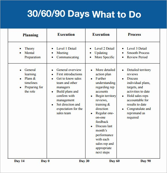 90 Day Plan Template Fresh 30 60 90 Day Plan Template 7 Free Download for Pdf