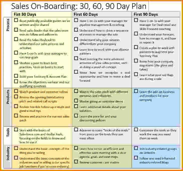 90 Day Sales Plan Template Inspirational 18 30 60 90 Day Plan Example