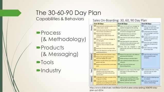 90 Day Sales Plan Template Inspirational Boarding New Sales Reps the First 90 Days