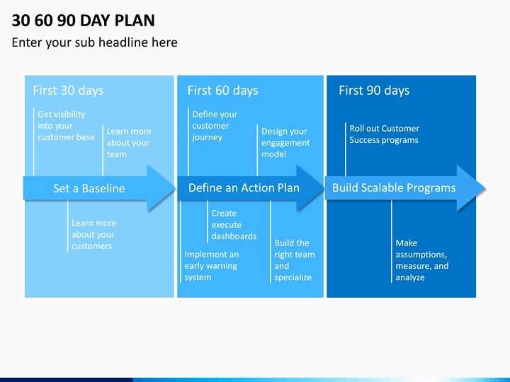 90 Days Action Plan Template Unique 30 60 90 Day Action Plan Powerpoint