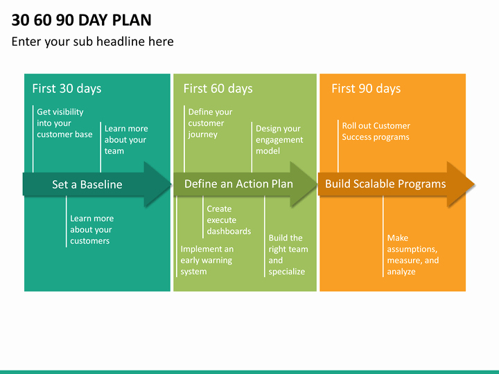 90 Days Action Plan Template Unique 30 60 90 Day Plan Powerpoint Template