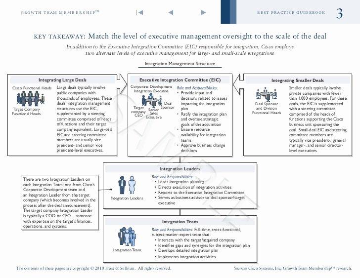 Acquisition Integration Plan Template Fresh Value Maximizing Acquisition Integration