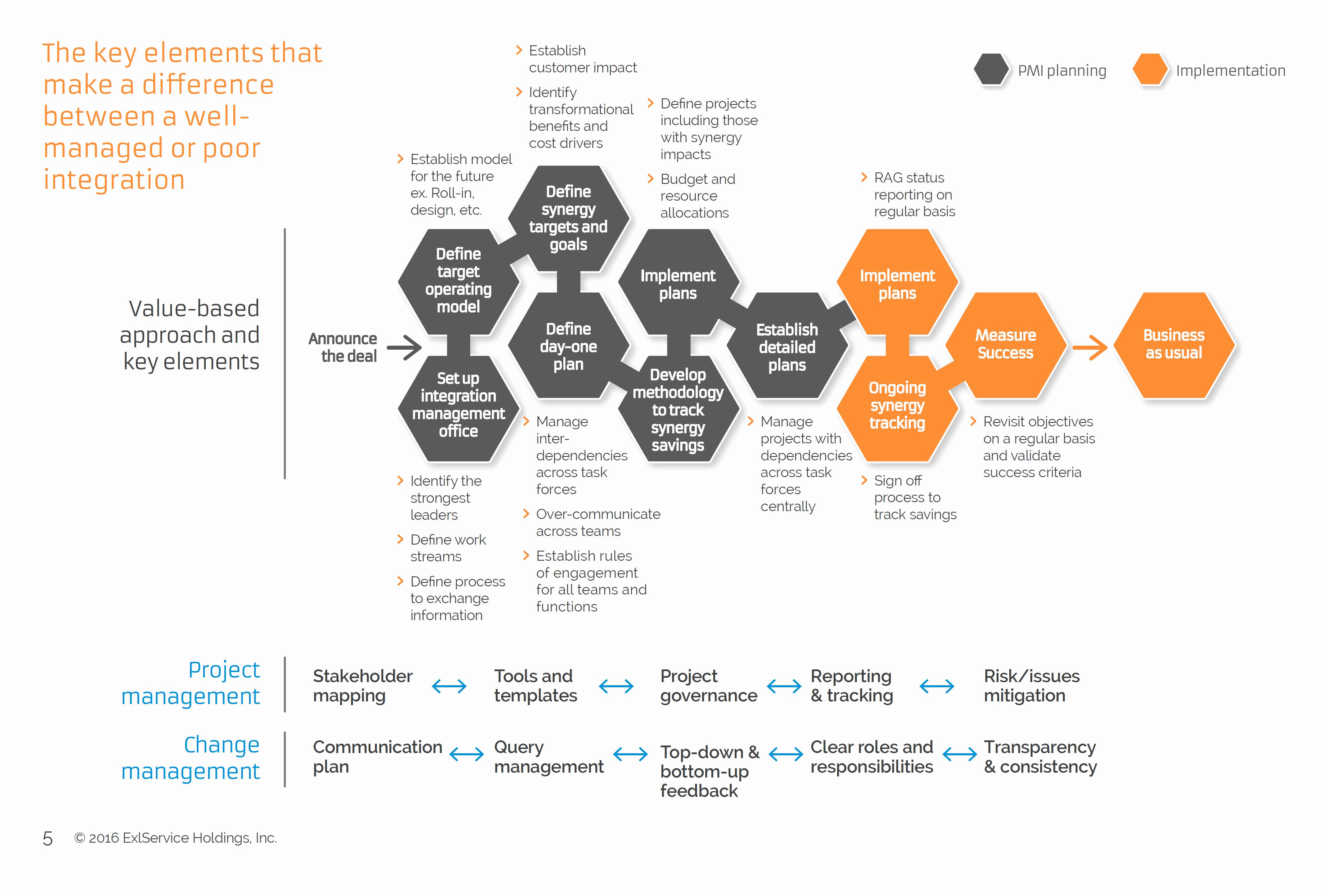 Acquisition Integration Plan Template Inspirational Post Merger Integration Planning