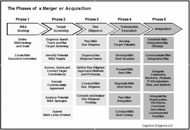 Acquisition Integration Plan Template Lovely Deal Tar sources and Merger & Acquisition Processes