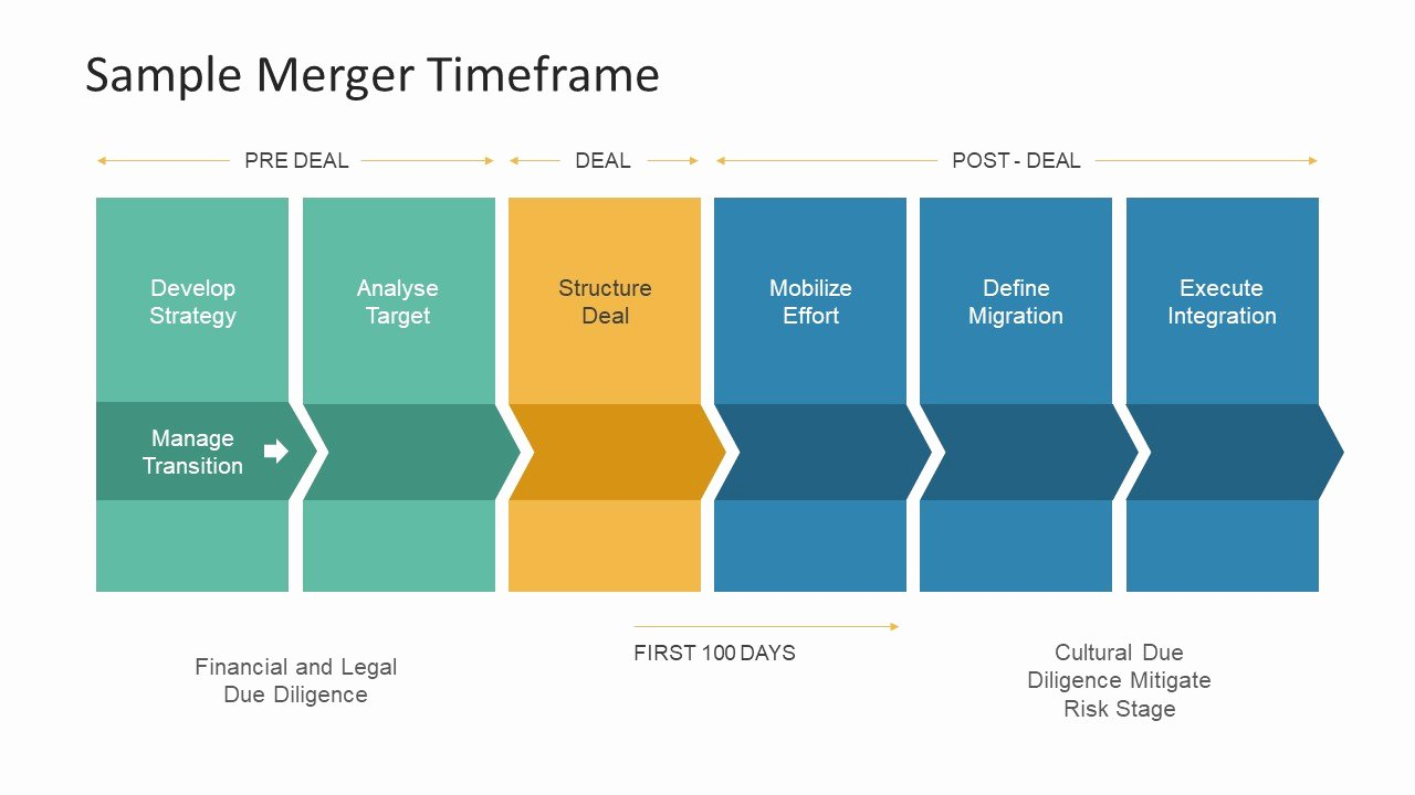 Acquisition Integration Plan Template Luxury Merger Time Frame Deal Process Slidemodel