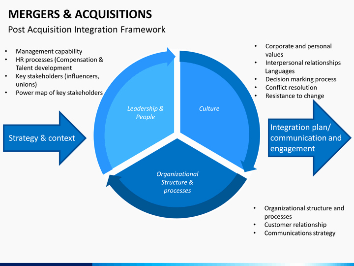 Acquisition Integration Plan Template New Mergers and Acquisitions Powerpoint Template