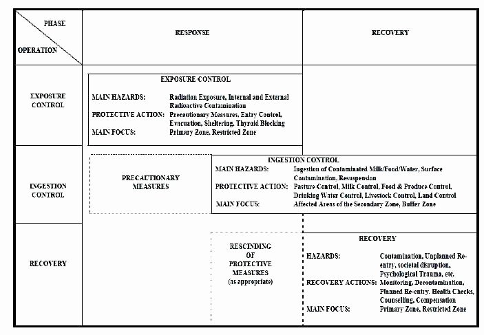 Active Shooter Plan Template Awesome Printable Emergency Action Plan Examples Template Osha Blank