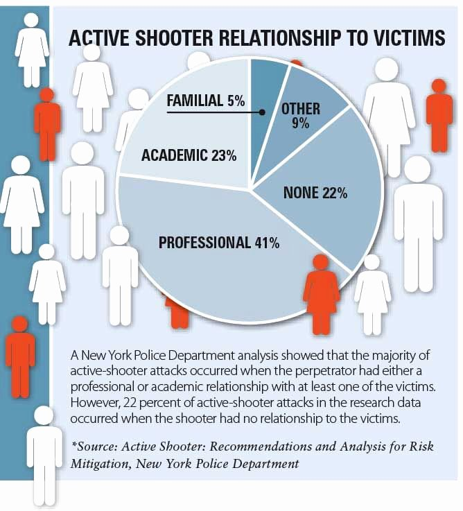 Active Shooter Plan Template New Active Shooter is Having A Plan Enough Lpm