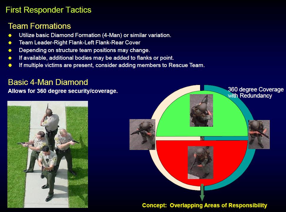 Active Shooter Response Plan Template Fresh Active Shooter Response Training Ppt Train S