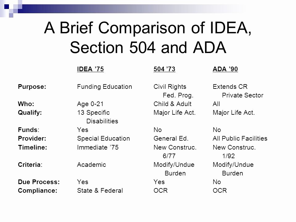 Ada Transition Plan Template Lovely List Of Synonyms and Antonyms Of the Word Section 504