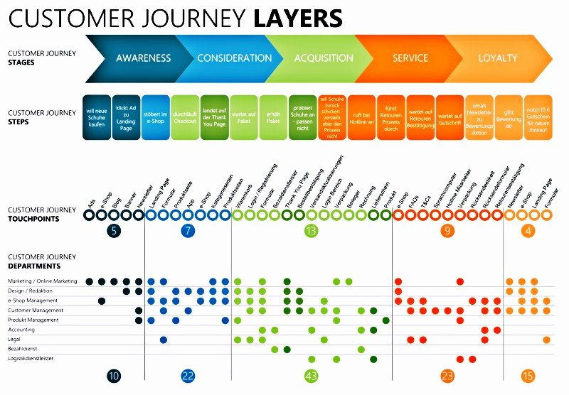 Ada Transition Plan Template Unique Customer Journey การตัดสินใจของผู้บริโภค – ชาวสวนทำเว็บ