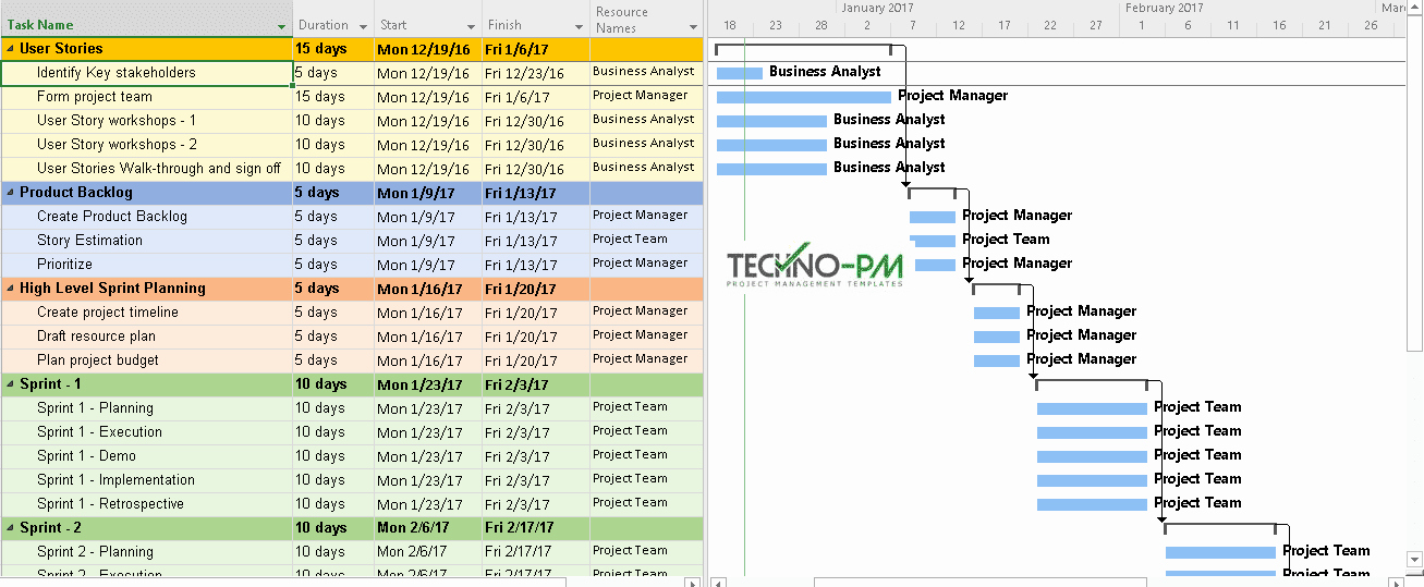 Agile Project Plan Template Best Of Sample Project Plan Using Ms Project Project Management