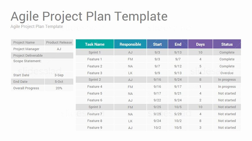 Agile Project Plan Template Elegant Agile Project Management Google Slides Presentation