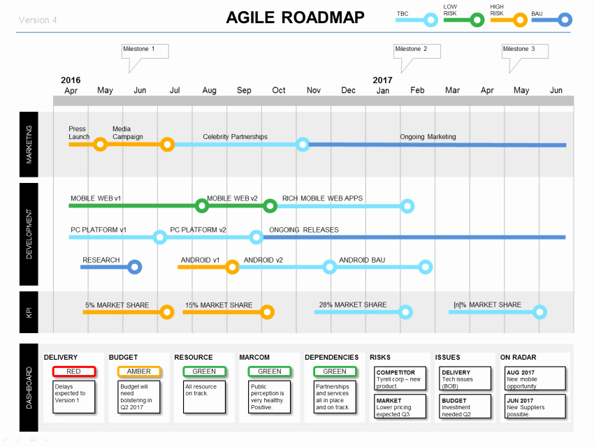Agile Project Plan Template Elegant Managing Stakeholders In Agile Projects