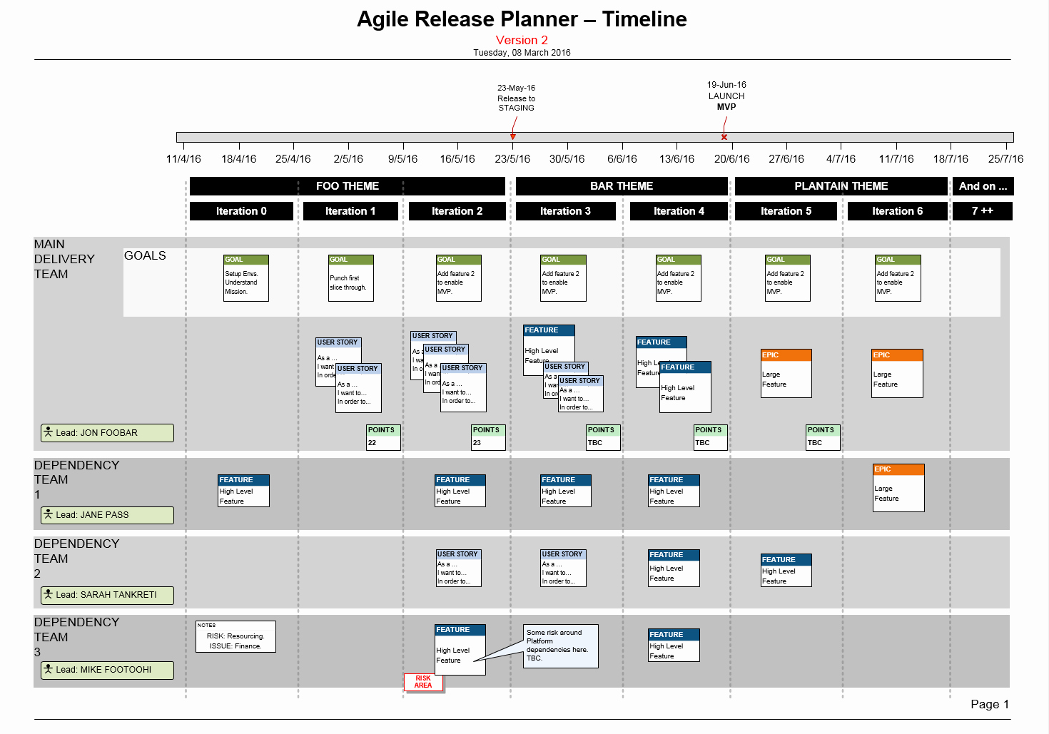 Agile Project Plan Template Fresh Visio Agile Release Plan for Scrum Teams Story Mapping