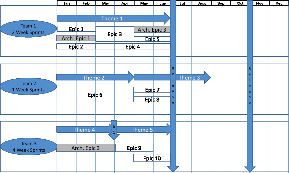 Agile Release Plan Template Best Of Agile Release Plan
